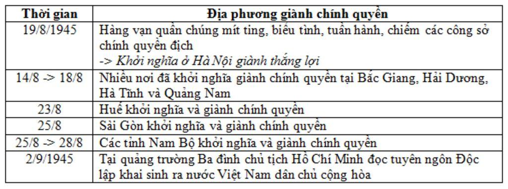 lap-nien-bieu-nhung-su-kien-chinh-cua-cach-mang-thang-8-1945