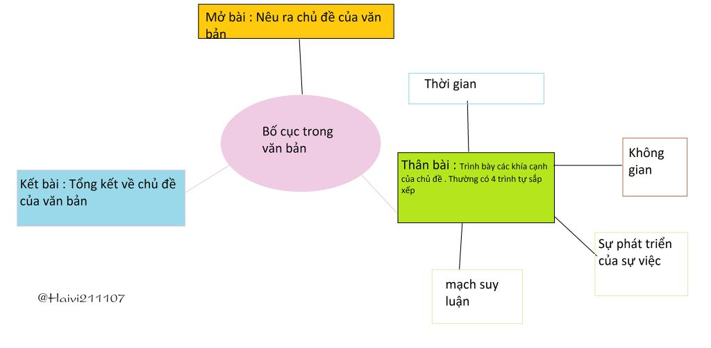 ve-so-do-tu-duy-bai-bo-cuc-trong-van-ban