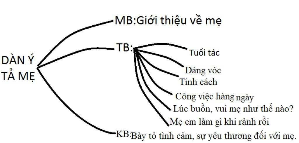 lap-dan-bai-bieu-cam-ve-nguoi-than-trong-gia-dinh-bang-so-do-tu-duy-nhanh-giup-mk-nha